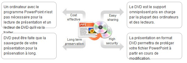 Main Benefits of Converting PowerPoint to DVD