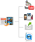 Benefits of Converting PowerPoint to Video